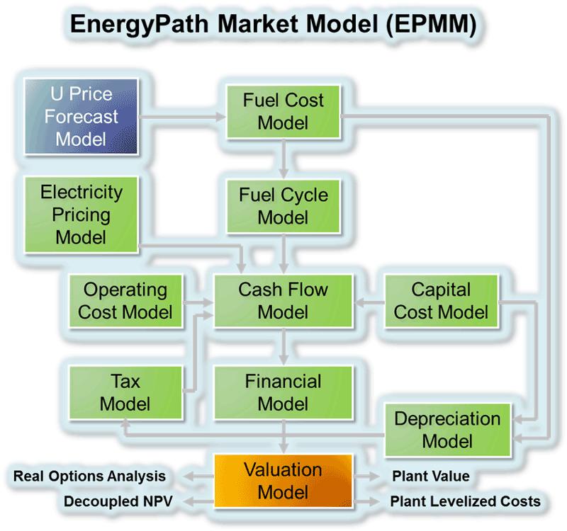 EPMM1